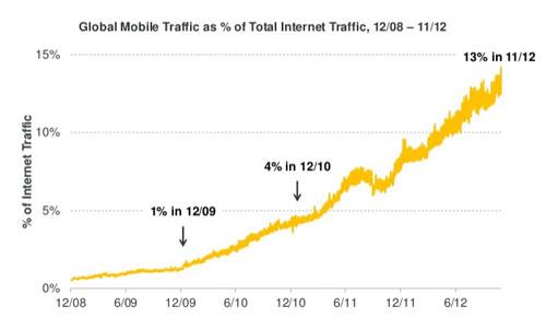 Gráfica del tráfico de Internet desde móvil